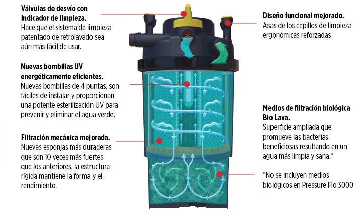 Características del filtro para estanques